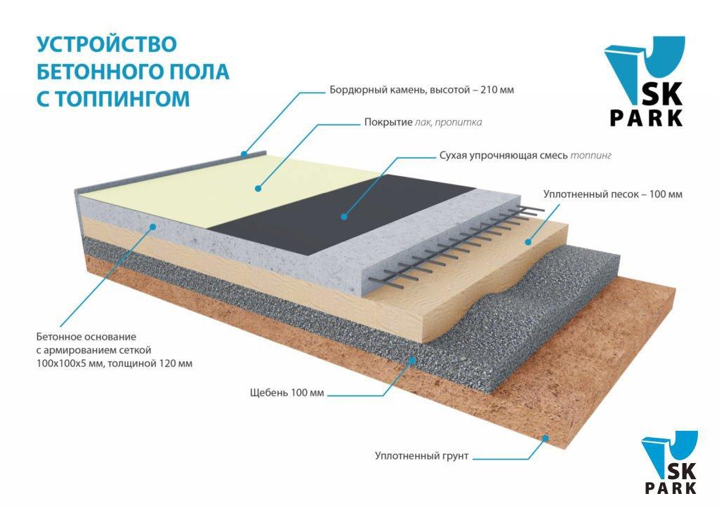 устройство бетонной площадки под авто